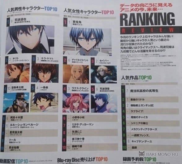 Топ 10 лучших аниме 2014